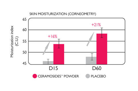 NeoCell clinical trials results for ceramides: skin moisturization vs. placebo at 15 & 60 days